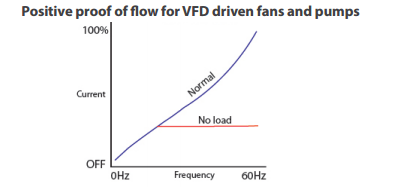 Proof of flow for a VFD